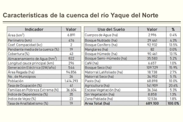 Características Cuenca Yaque del Norte