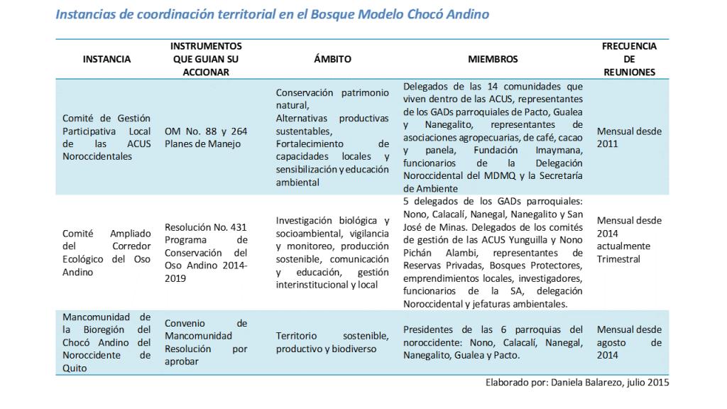 Instancias de coordinación - BM Chocó Andino